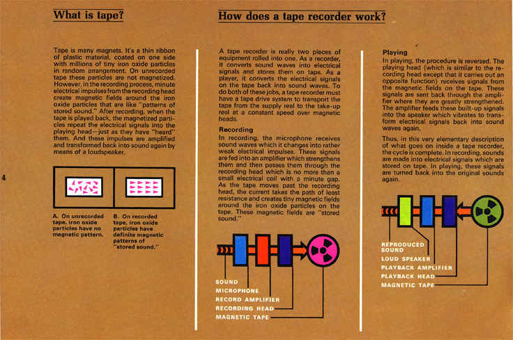1967 Ampex brochure describing tape recording  in Reel2ReelTexas.com vintage reel to reel tape recorder collection