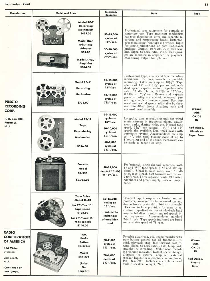 List of 1953 reel to reel tape recorders available from magazine in Reel2ReelTexas.com vintage tape recorder collection