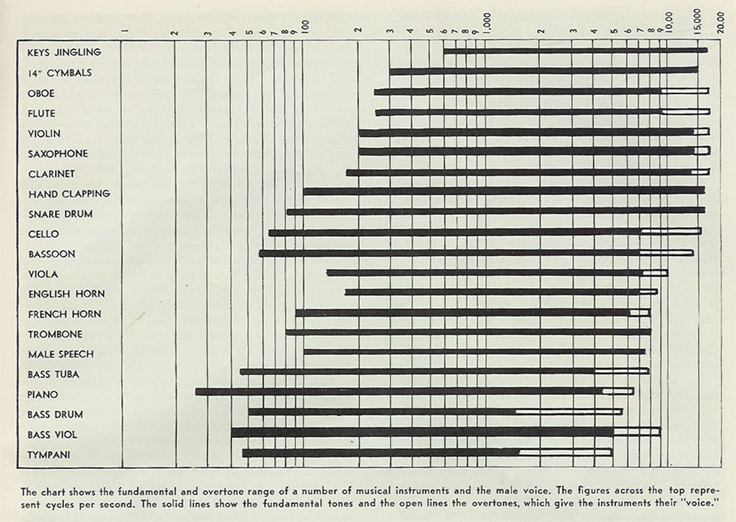 sound frequency chart showing rnage of sound for a varieity of instruments and voice