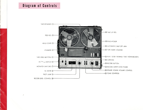 1961 manual page showing controls for the Sony TC-777 mono tape recorder in Reel2ReelTexas.com vintage reel to reel tape recorder collection