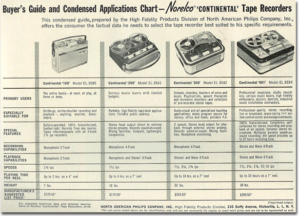 picture of 1963 Norelco tape recorder ad
