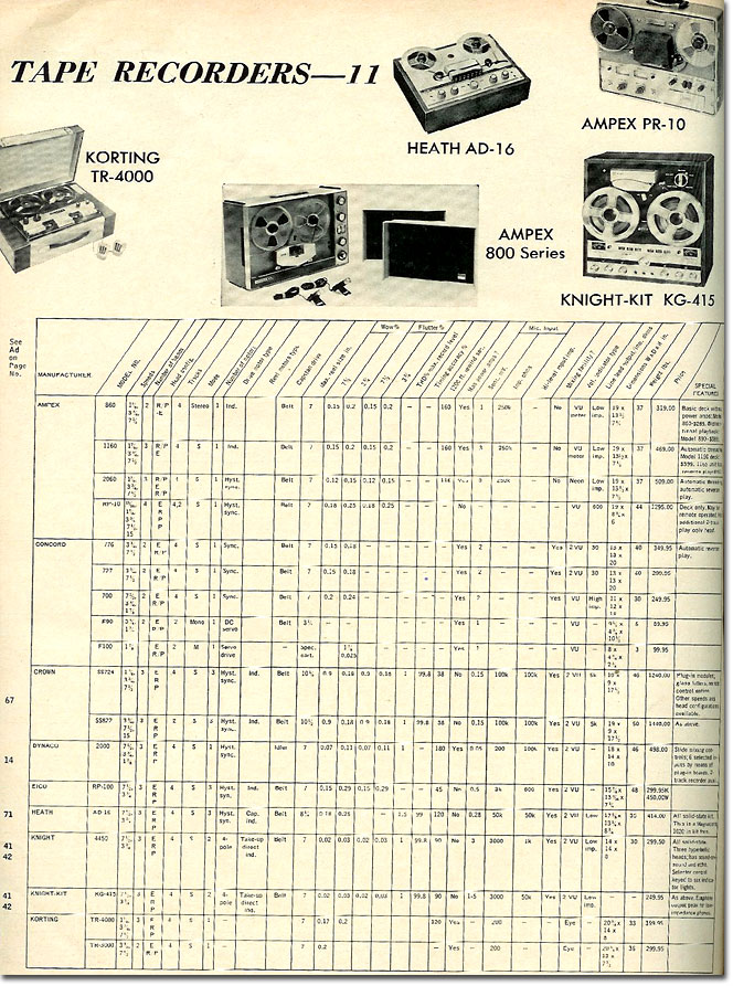 picture of 1966 Tape recorder specifications summary