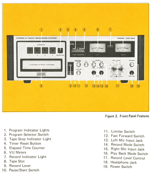 Sony TDR-820 8-track recorder owners manual showing controls  in Phantom Productions' reel tape recorder collection