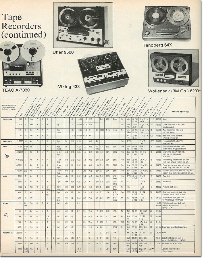 1969 tape recorder directory in Reel2ReelTexas' vintage recording collection