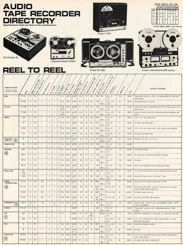 1970 tape recorder directory in Reel2ReelTexas.com's vintage recording collection - page 1