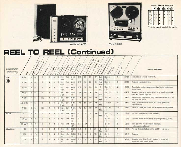 1970 tape recorder directory in Reel2ReelTexas.com's vintage recording collection - page 3