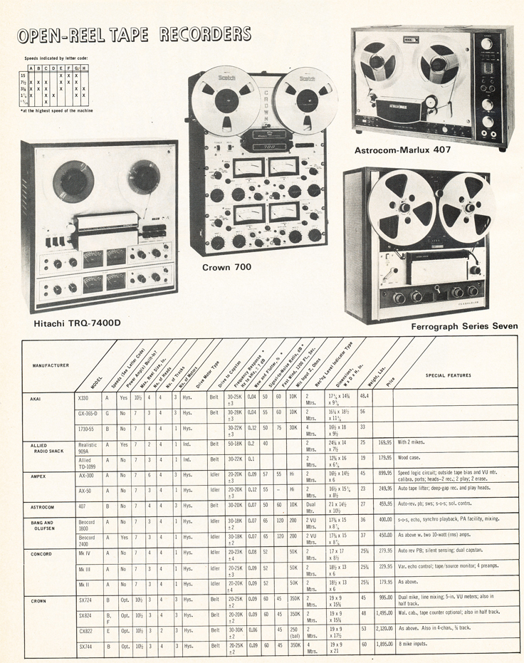 1971 summary of Open Reel tape recorders in Reel2ReelTexas.com's vintage recording collection