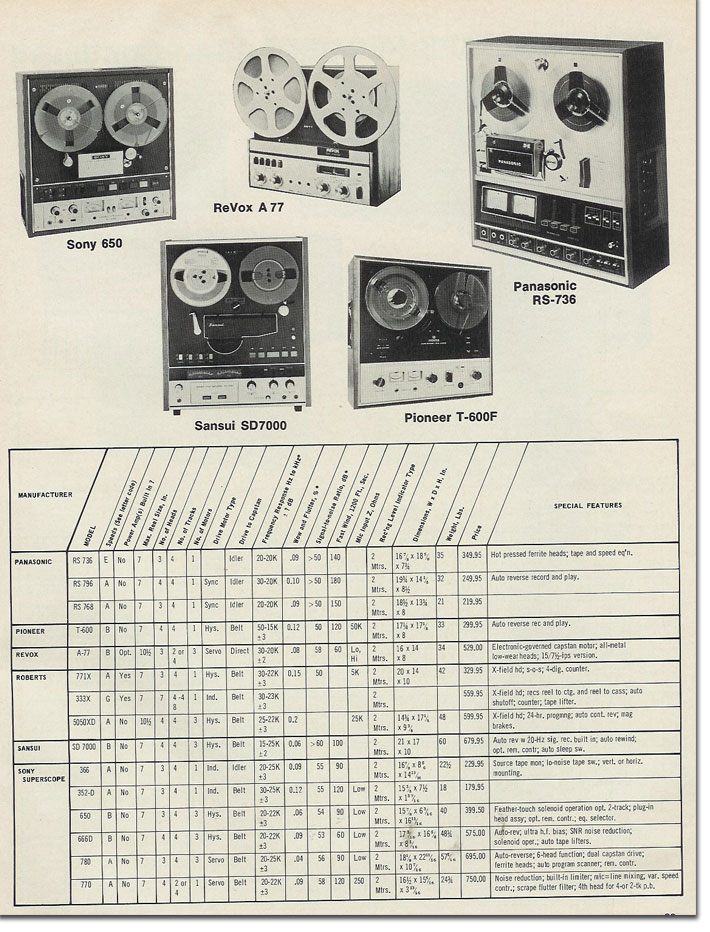 picture of 1971 tape recorder statistics