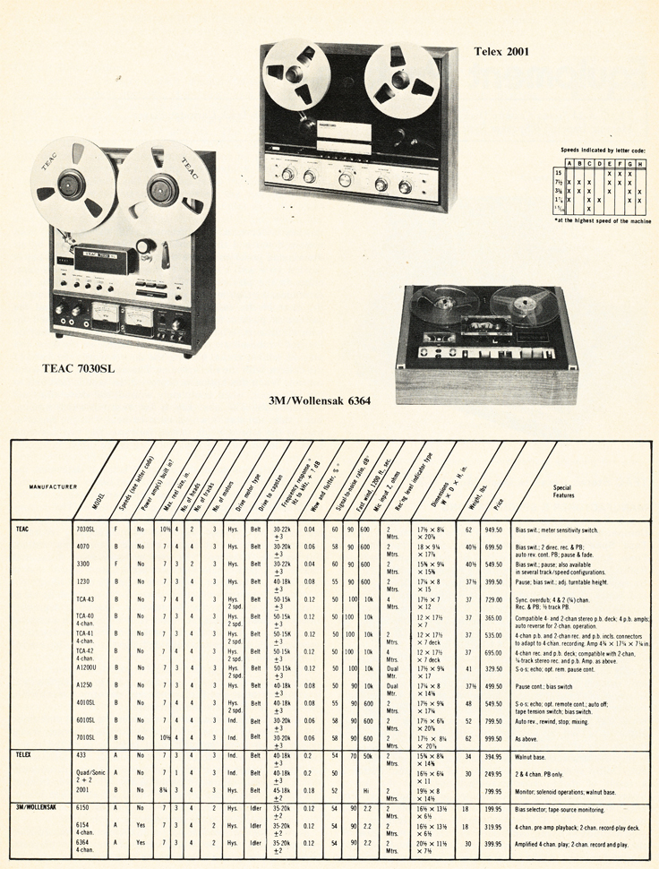 1972 listing of Open Reel Tape Recorders in Reel2ReelTexas.com's vintage recording collection