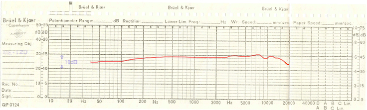 1982 Teac ME-120 Electret Condenser microphone performance chart in Reel2ReelTexas.com's vintage reel tape recorder collection
