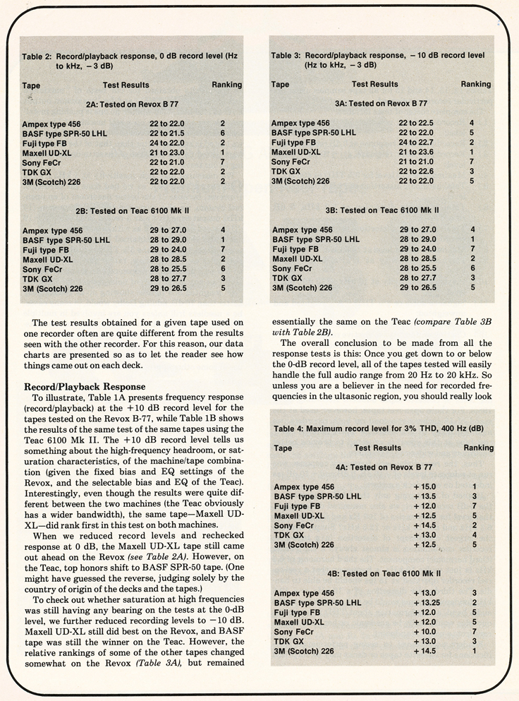 1980 Modern Recording & Music review of recording tape in Reel2ReelTexas.com's vintage recording collection