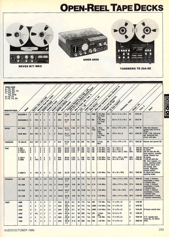 picture of price list for reel tap recorders in 1986