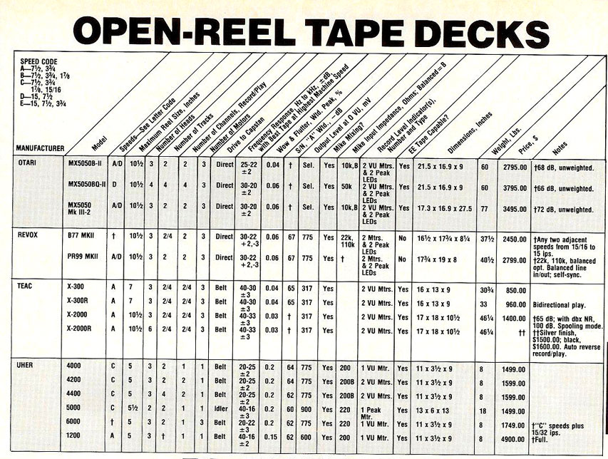 picture of price list for reel tap recorders in 1987