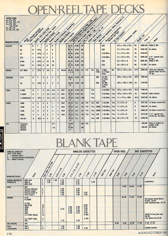 picture of price list for reel tap recorders in 1991